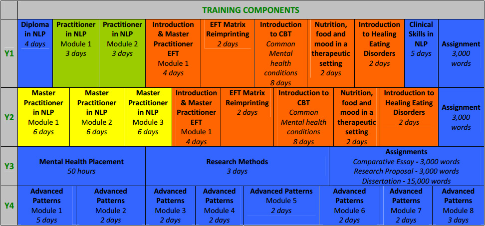 training_components
